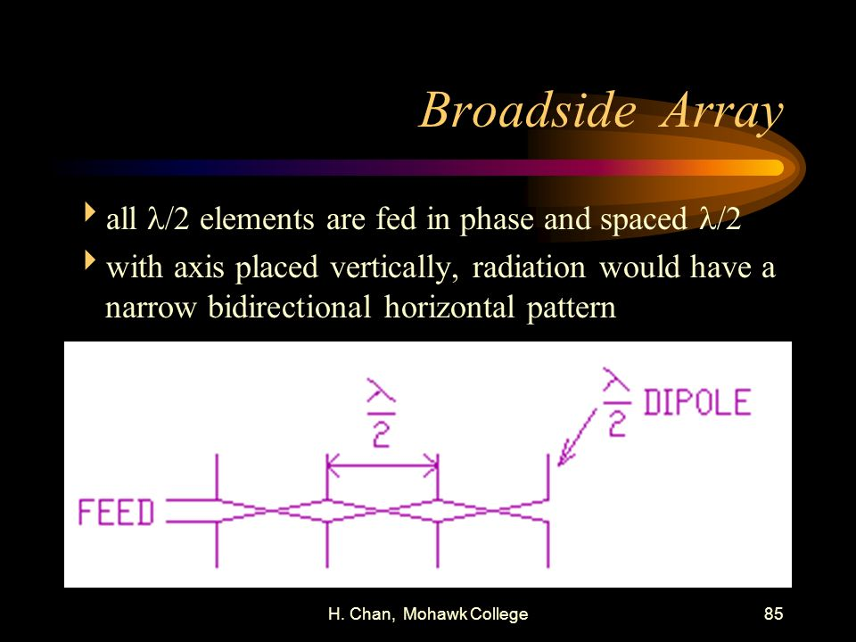 Broadside Array all l/2 elements are fed in phase and spaced l/2