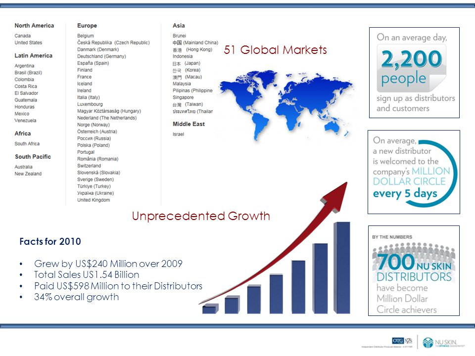 51 Global Markets Unprecedented Growth Facts for 2010