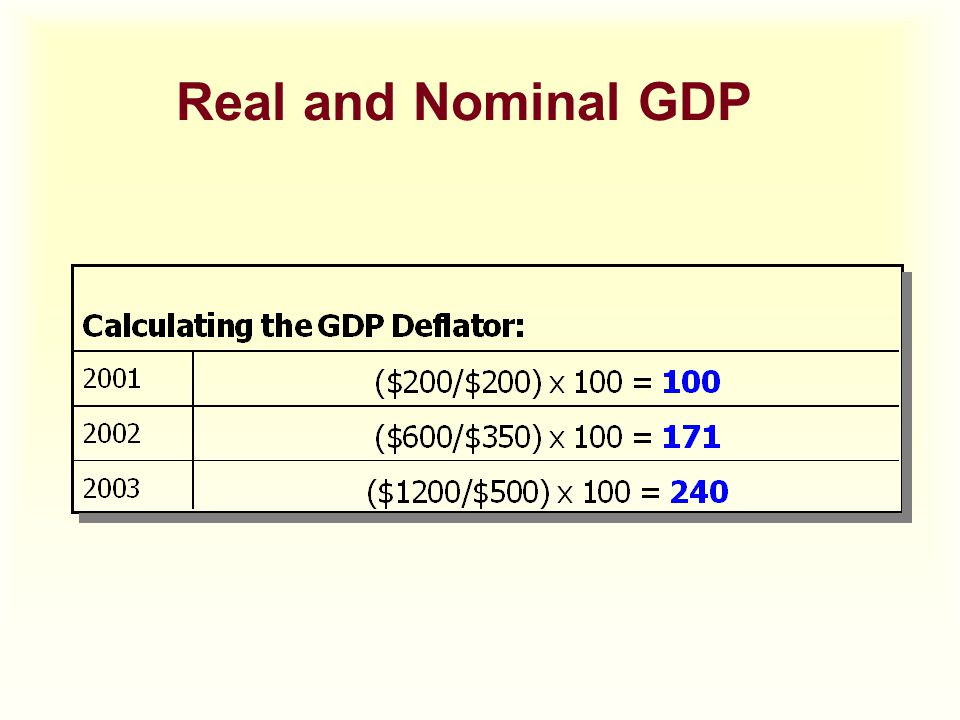 Real and Nominal GDP