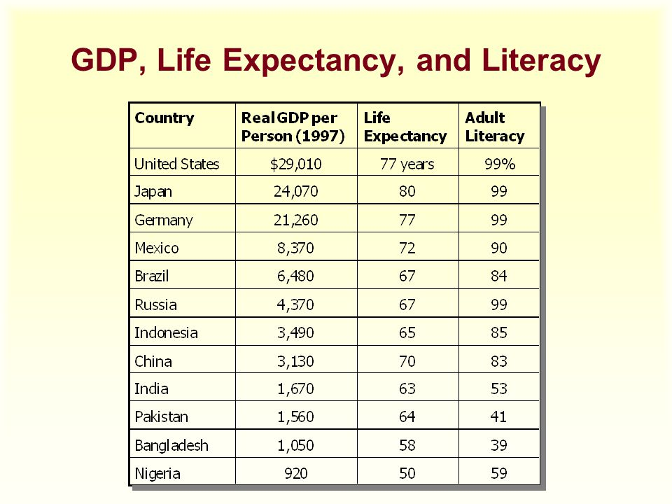 GDP, Life Expectancy, and Literacy
