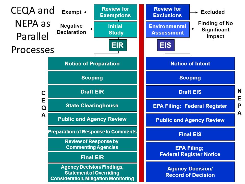 CEQA and NEPA as Parallel Processes