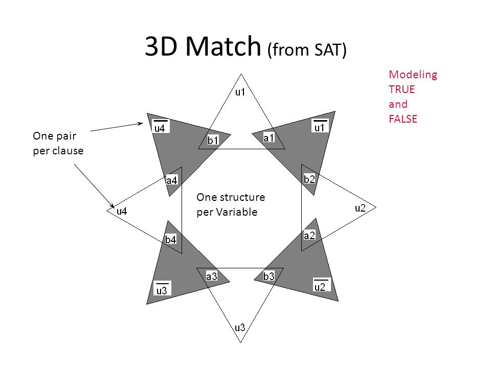 3D Match (from SAT) Modeling TRUE and FALSE One pair per clause