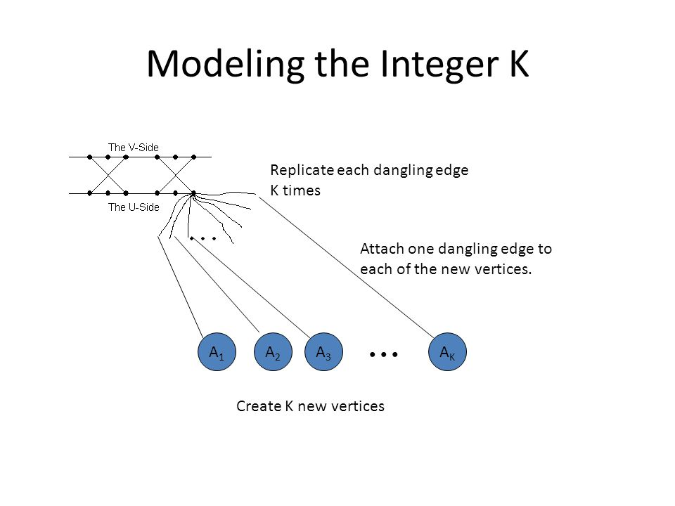 ... Modeling the Integer K Replicate each dangling edge K times