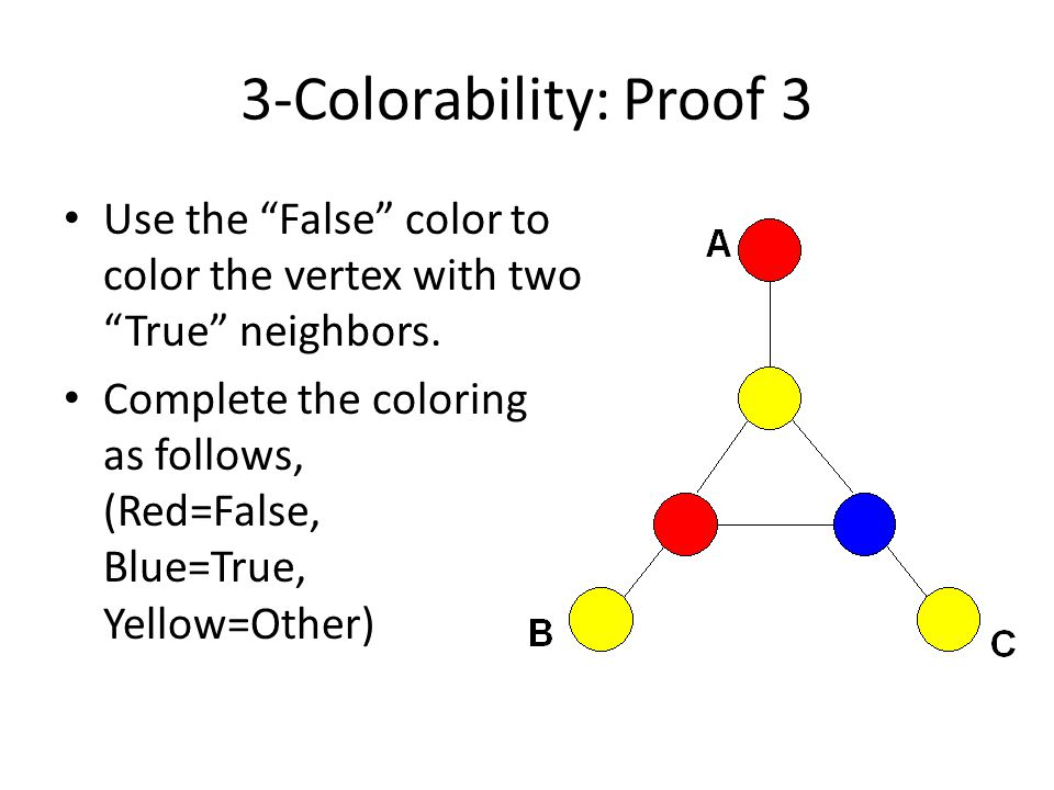 3-Colorability: Proof 3 Use the False color to color the vertex with two True neighbors.