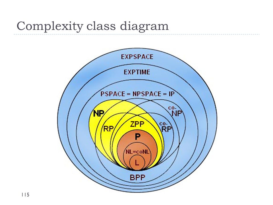 Complexity class diagram