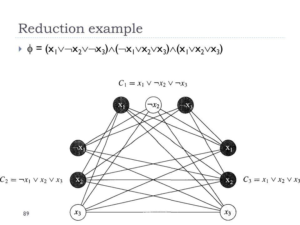 Reduction example  = (x1x2x3)(x1x2x3)(x1x2x3) x1 x3 x1