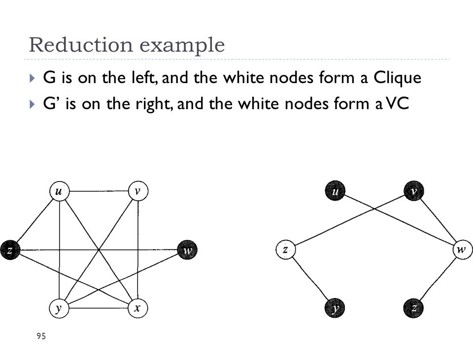 Reduction example G is on the left, and the white nodes form a Clique