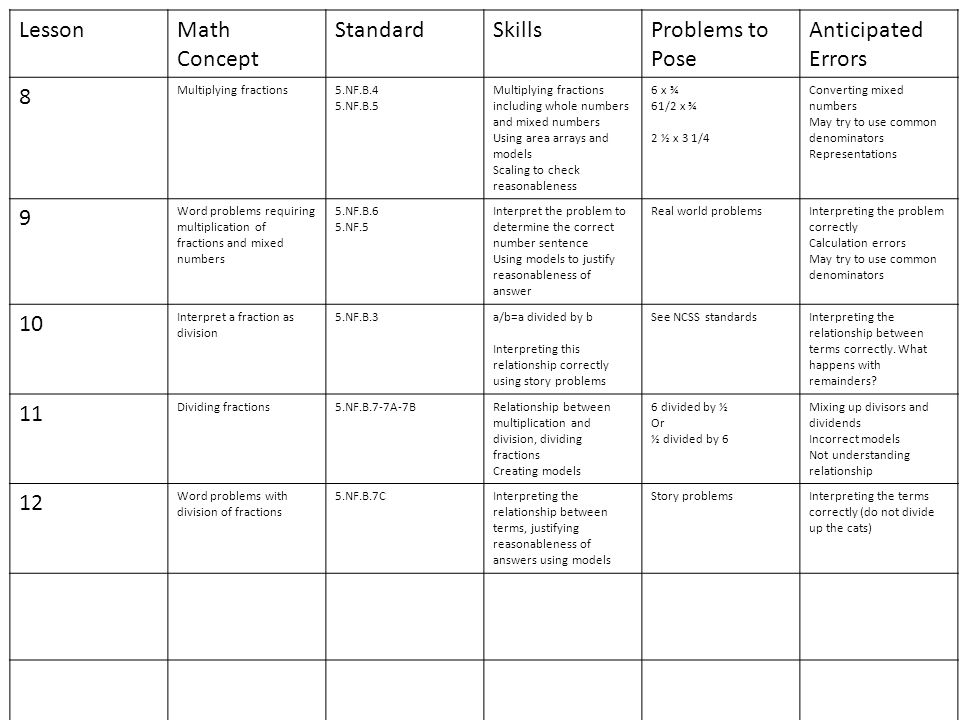Lesson Math Concept Standard Skills Problems to Pose