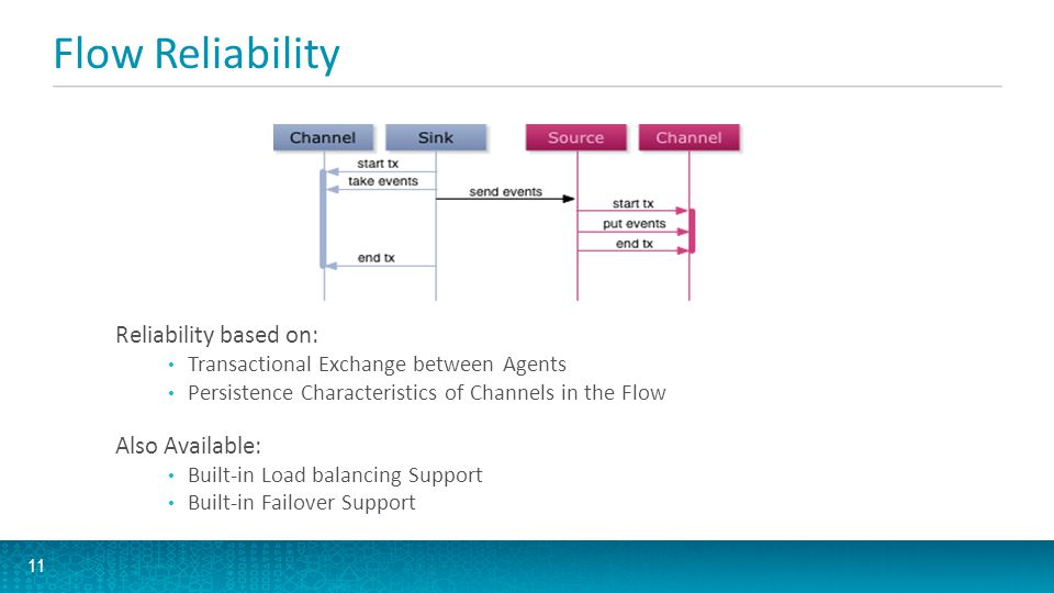 Flow Reliability Reliability based on: Also Available: