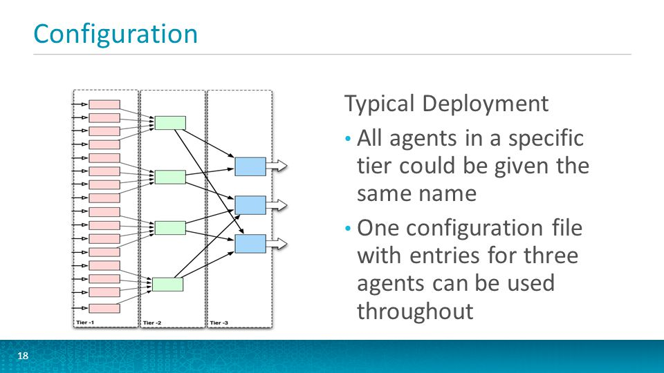 Configuration Typical Deployment