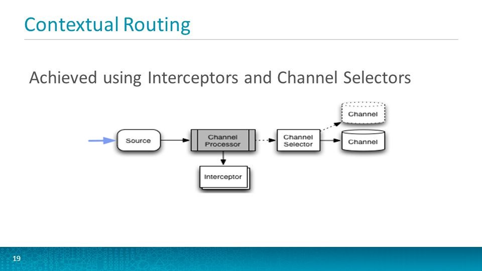 Contextual Routing Achieved using Interceptors and Channel Selectors