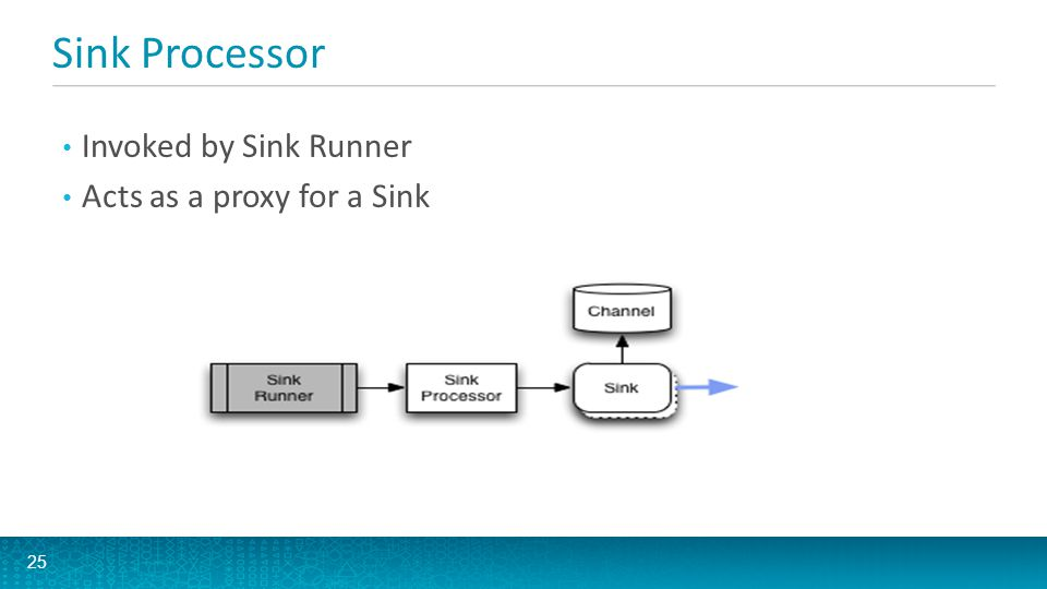 Sink Processor Invoked by Sink Runner Acts as a proxy for a Sink