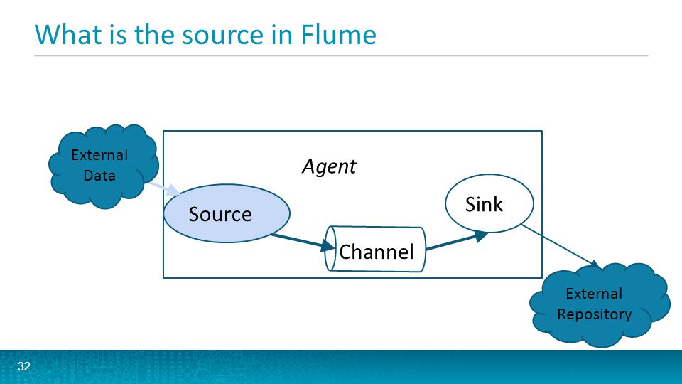 What is the source in Flume
