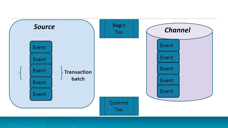 Source Channel Begin Txn Event Event Event Event Transaction batch