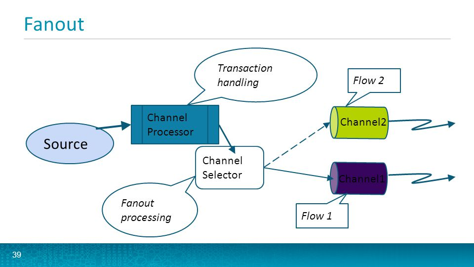 Fanout Source Transaction handling Flow 2 Channel Channel2 Processor