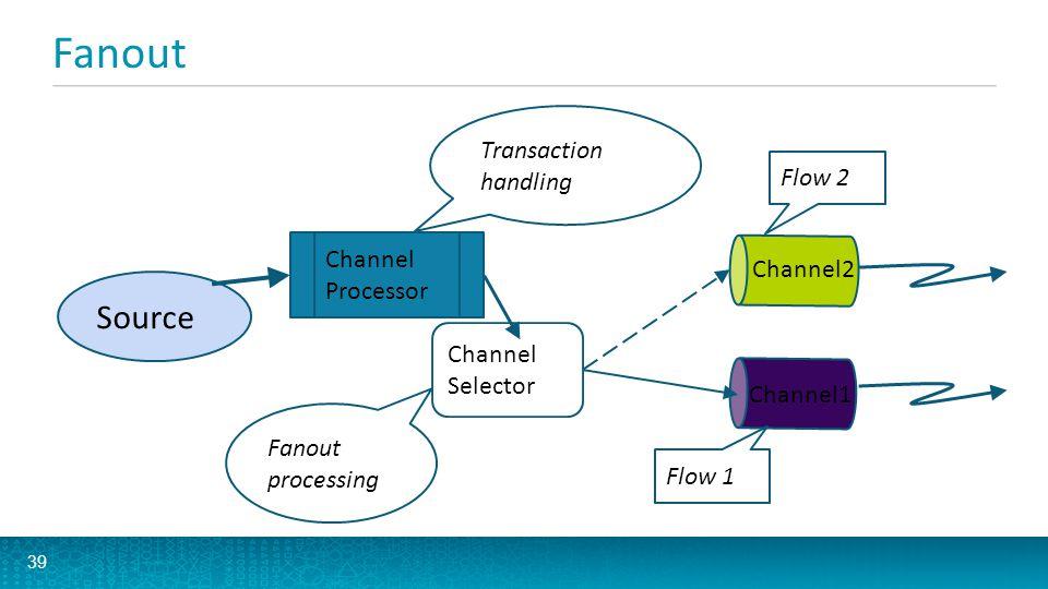 Fanout Source Transaction handling Flow 2 Channel Channel2 Processor