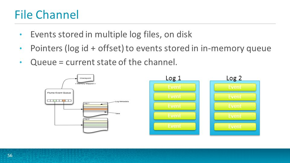 File Channel Events stored in multiple log files, on disk