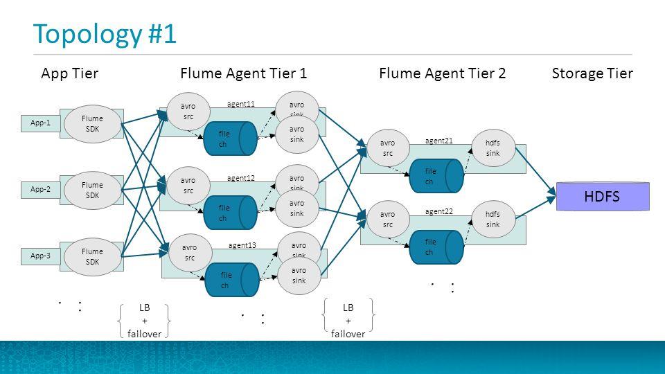 Topology #1 App Tier Flume Agent Tier 1 Flume Agent Tier 2