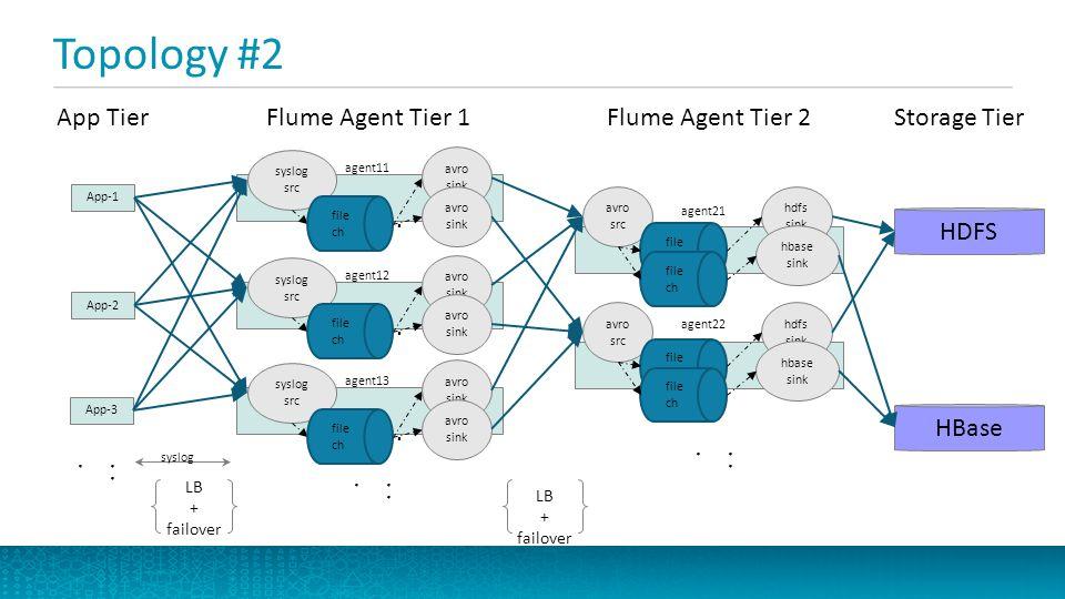 Topology #2 App Tier Flume Agent Tier 1 Flume Agent Tier 2
