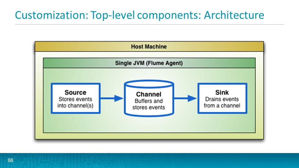 Customization: Top-level components: Architecture