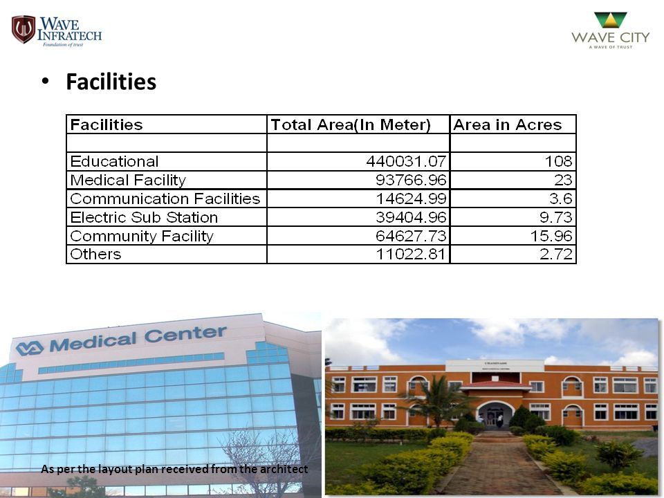 Facilities As per the layout plan received from the architect