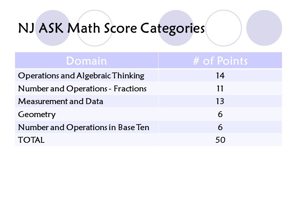NJ ASK Math Score Categories