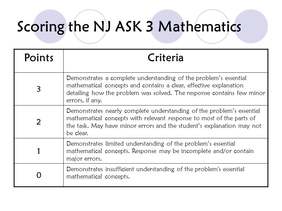 Scoring the NJ ASK 3 Mathematics
