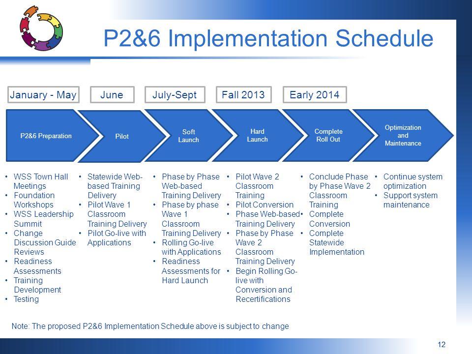 P2&6 Implementation Schedule