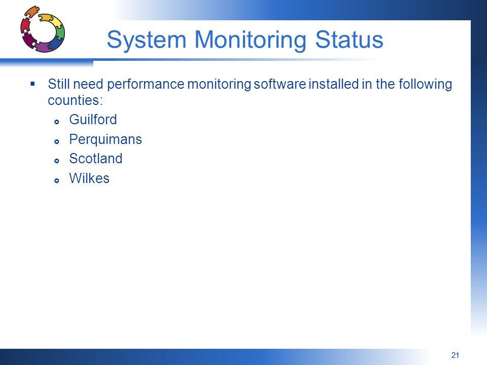 System Monitoring Status