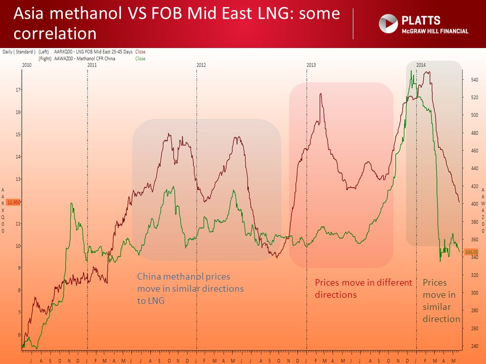 Asia methanol VS FOB Mid East LNG: some correlation