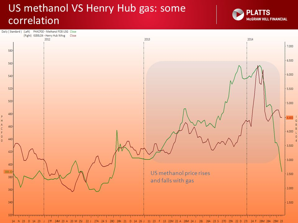US methanol VS Henry Hub gas: some correlation