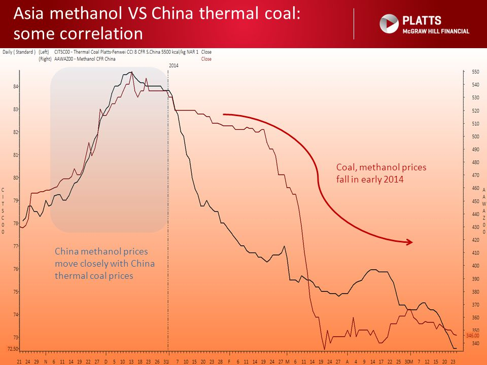 Asia methanol VS China thermal coal: some correlation