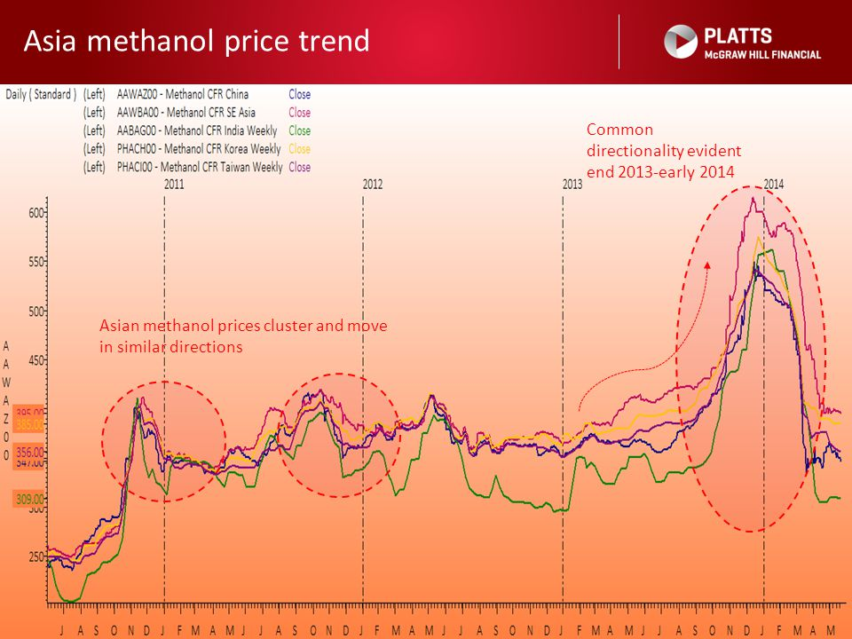 Asia methanol price trend