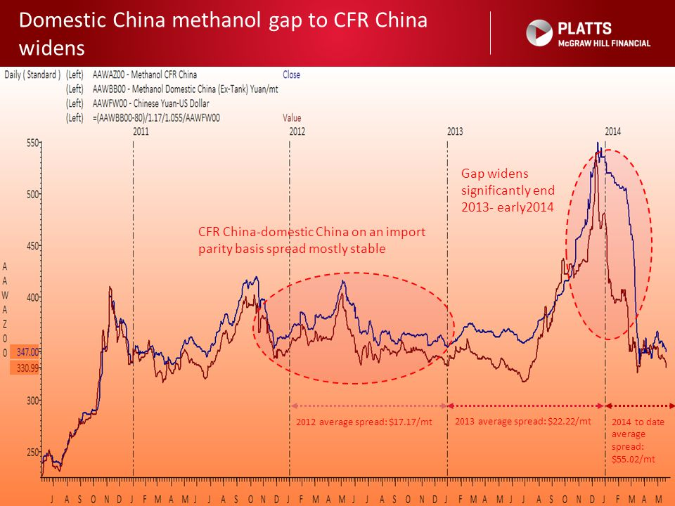 Domestic China methanol gap to CFR China widens