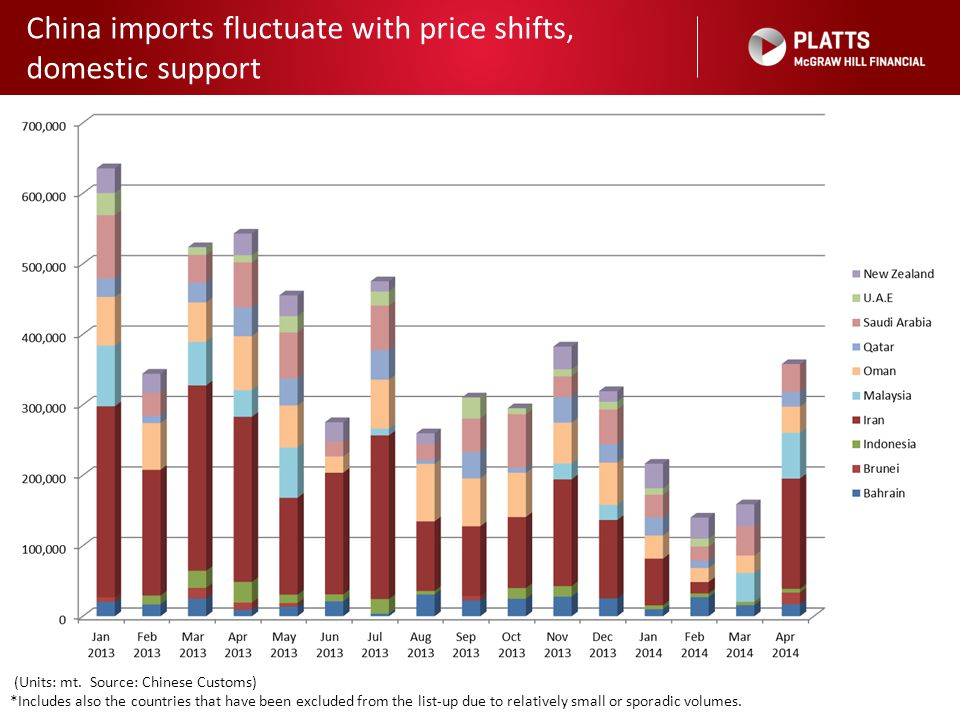 China imports fluctuate with price shifts, domestic support