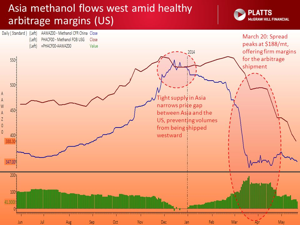 Asia methanol flows west amid healthy arbitrage margins (US)