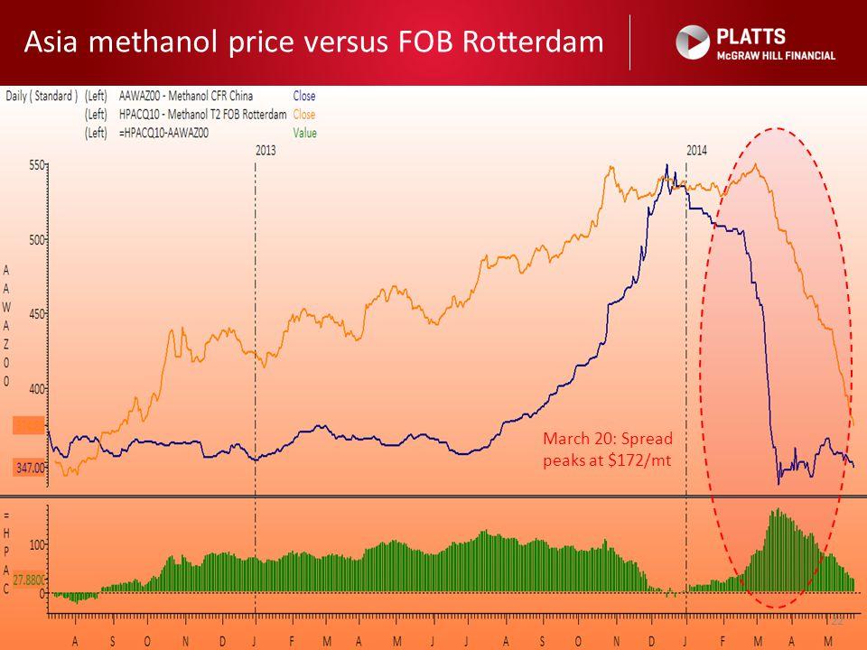 Asia methanol price versus FOB Rotterdam