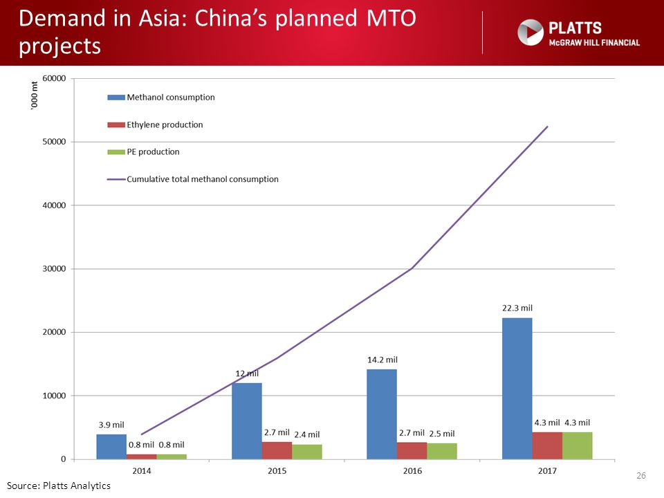 Demand in Asia: China's planned MTO projects