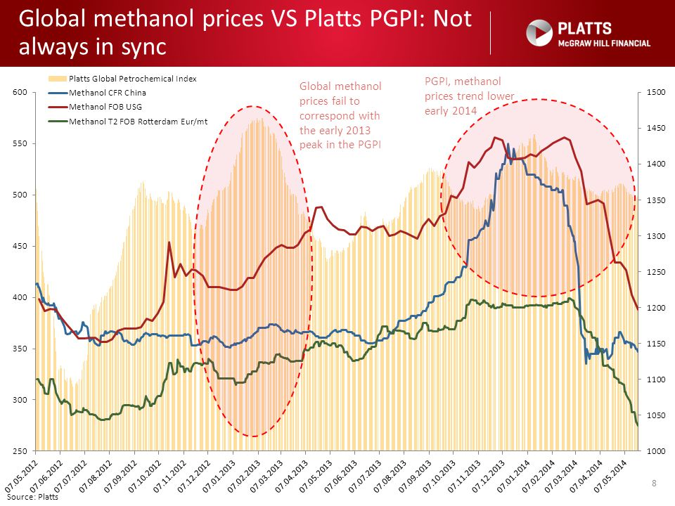 Global methanol prices VS Platts PGPI: Not always in sync