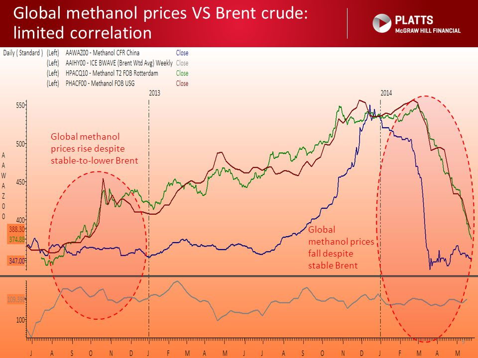 Global methanol prices VS Brent crude: limited correlation