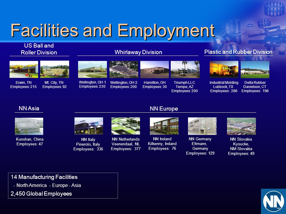 Facilities and Employment