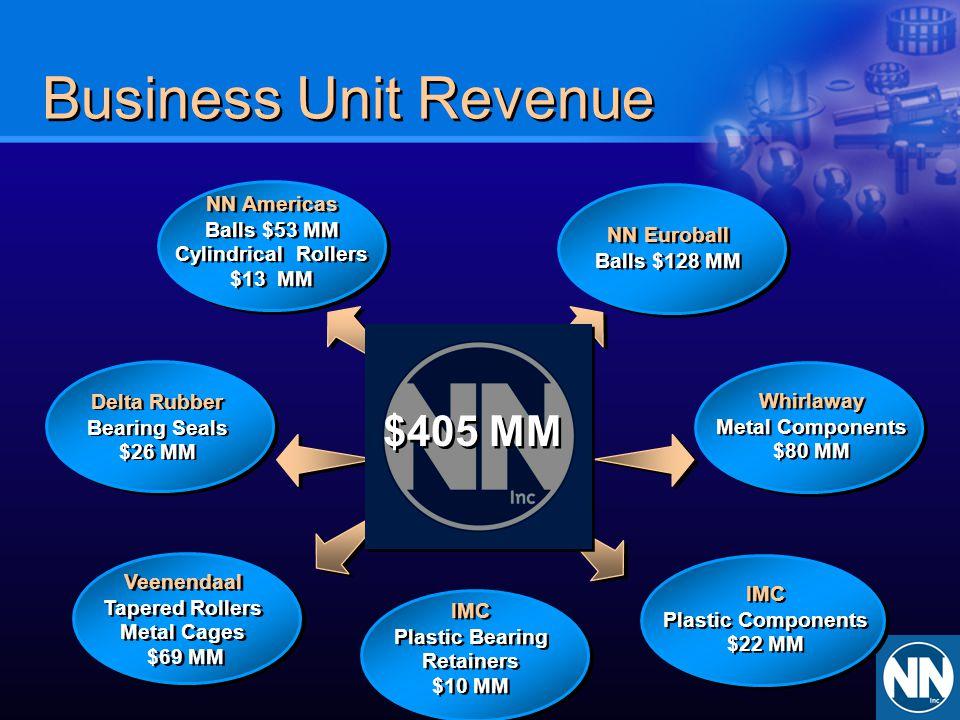 Business Unit Revenue $405 MM NN Americas