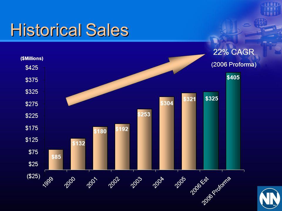 Historical Sales 22% CAGR (2006 Proforma)
