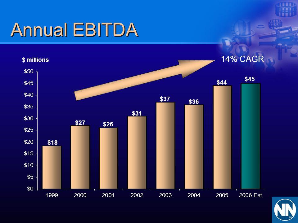 Annual EBITDA 14% CAGR. $ millions. $45. $44. $37. $36. $31. $27. $26. $18.