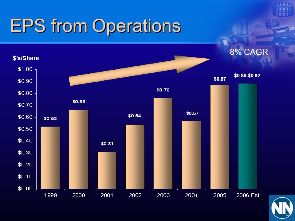 EPS from Operations 8% CAGR