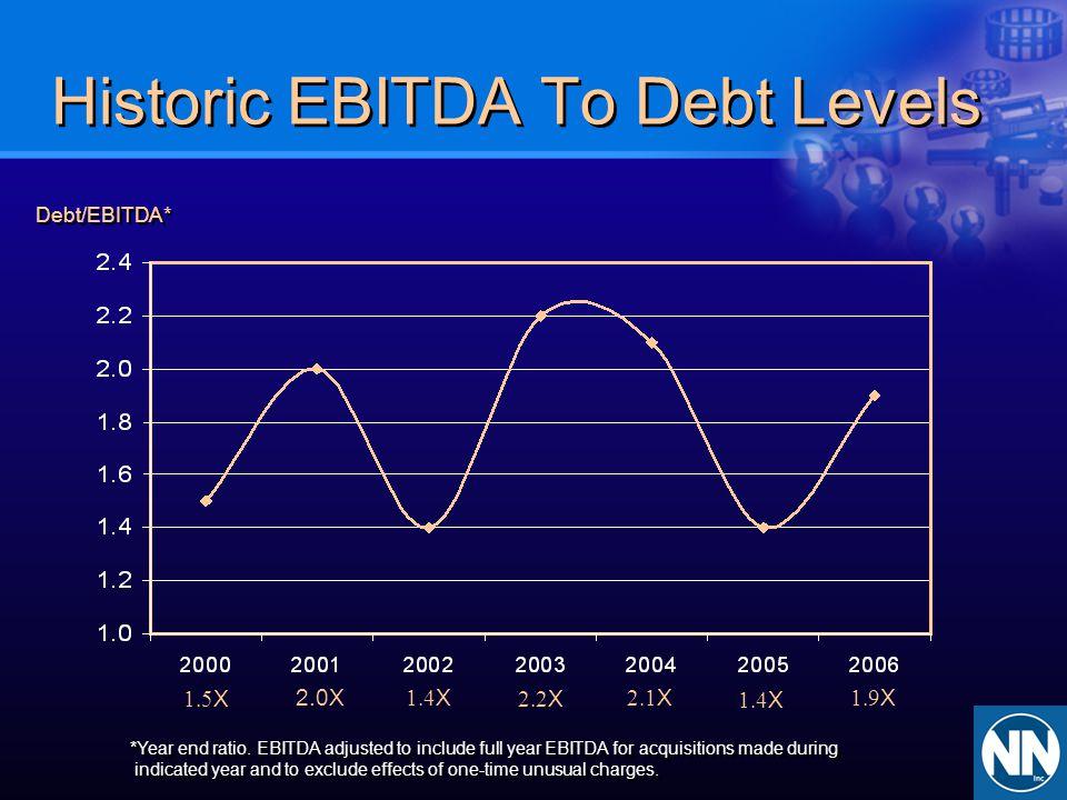 Historic EBITDA To Debt Levels