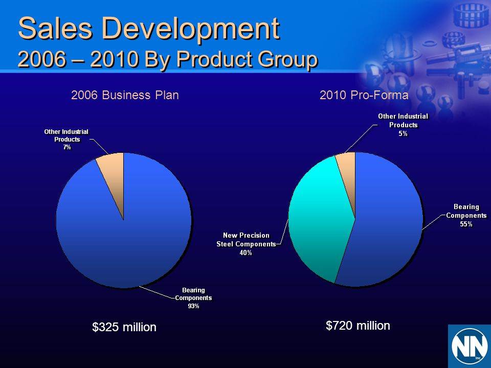Sales Development 2006 – 2010 By Product Group