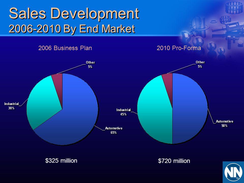 Sales Development 2006-2010 By End Market