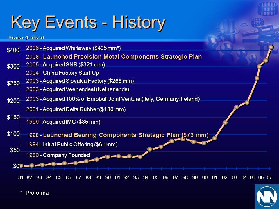 Key Events - History $400 $300 $250 $200 $150 $100 $50 $0