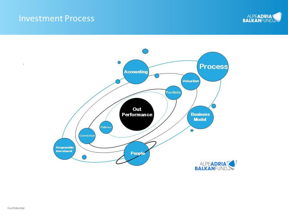 Investment Process . Confidential